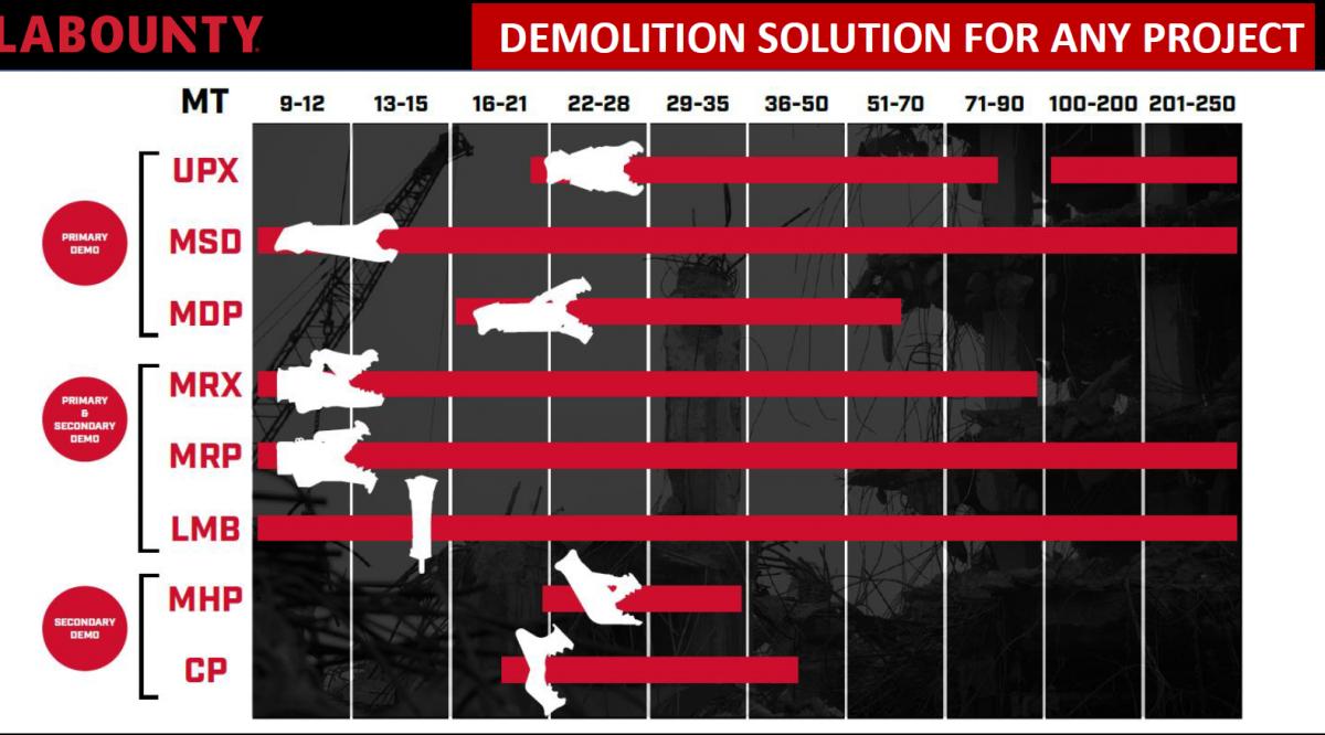LaBounty-demolition-tools-excavator