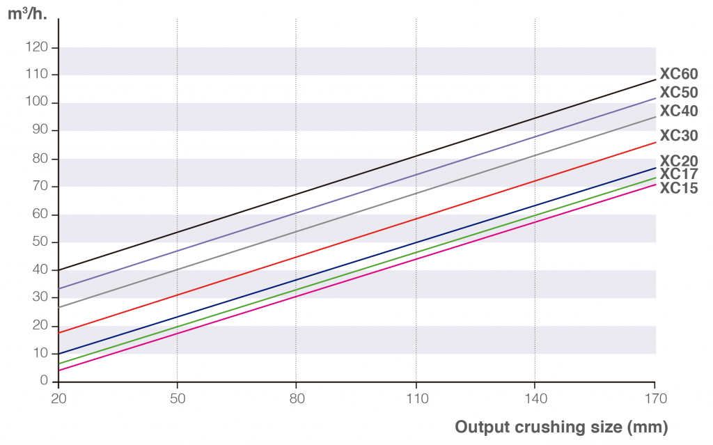 xcentric crusher production rates